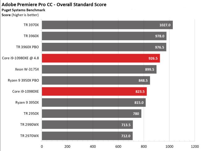 Đánh giá sức mạnh CPU Intel Core i9-10980XE