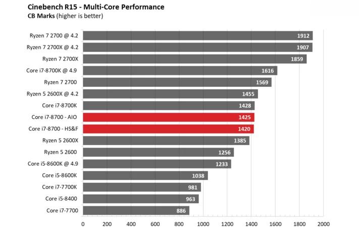 hiệu năng i7-8700 trên cinebench R15 - multi- core performance