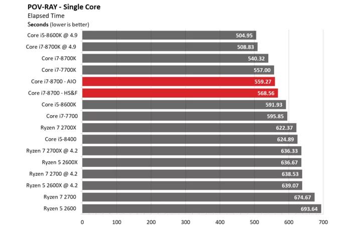 hiệu năng i7-8700 trên POV-RAY - Single core