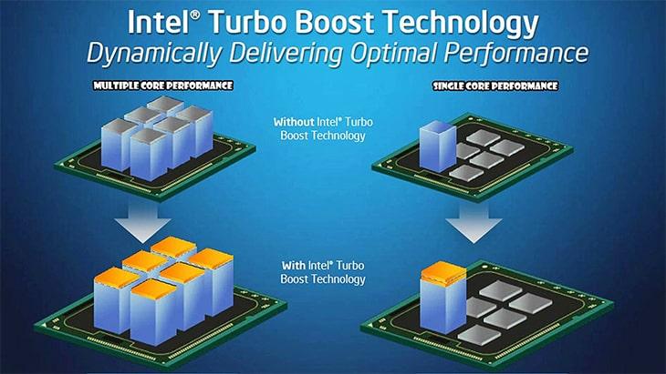 Công nghệ Turbo Boost với nhiều ưu điểm vượt trội