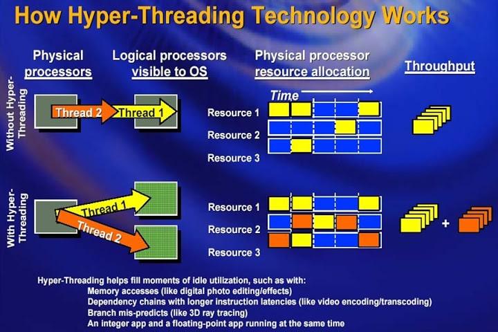 Siêu phân luồng Hyper Threading Technology