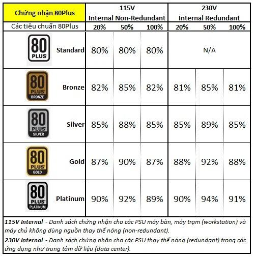 Các chứng chỉ 80 Plus đánh giá hiệu suất nguồn PSU