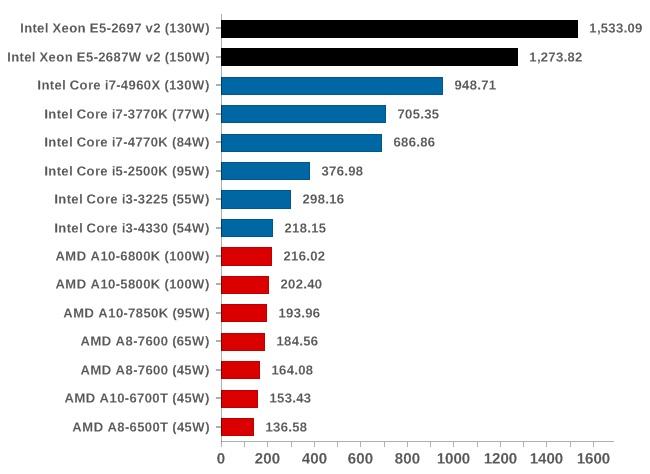 CPU Intel® Xeon® Processor E5-2697v2 (30M Cache, 2 70 GHz)