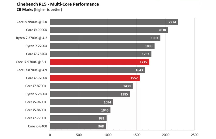 CPU Intel Core i7 8700 (3.2Ghz - 4.6Ghz / 6 Cores, 12 Threads / Socket 1151v2)