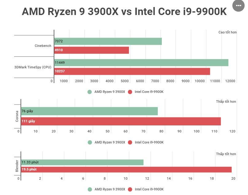 CPU AMD Ryzen 9 3900X (3.8 GHz - 4.6 GHz / 12 Cores 24 Threads / Socket AM4)