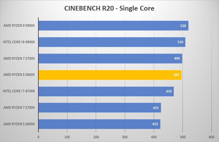 Đánh giá hiệu năng Ryzen 5 3600x