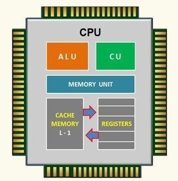 Cấu tạo của CPU