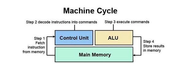 Chu trình hoạt động của CPU